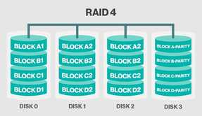 RAID 4 one disk specifically for parity information